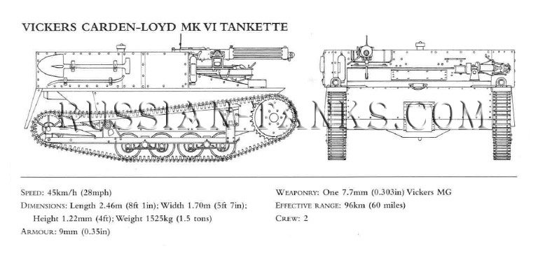 the Red Army: Light Tank Carden-Loyd Mk VI, the Soviet Union