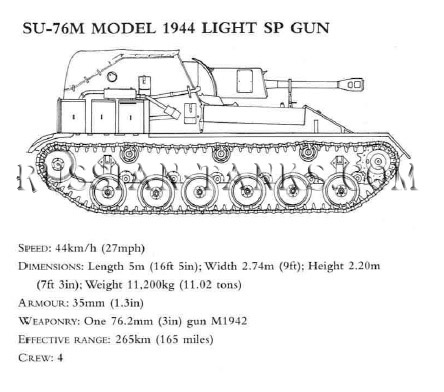 Tank T-70: SU-76M Model 1944 Light SP Gun Soviet tank