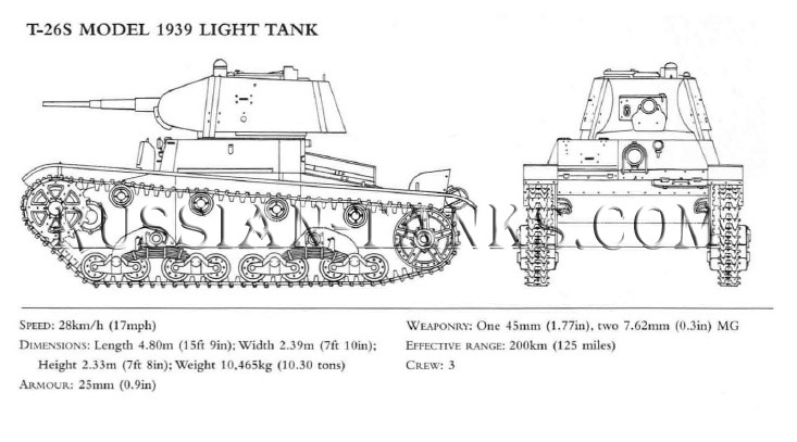 Light Tank: T-26S Model 1939, the Red Army