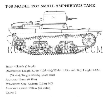 Tanks in Action: T-38 Model 1937 Small Amphibious Tank