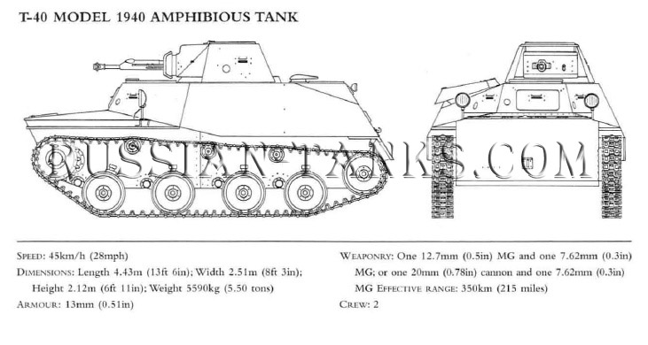 Tanks in Action: T-40 Model 1940 Amphibious Tank