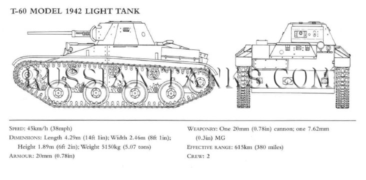Amphibious Tank: T-60 Model 1942 Light Tank