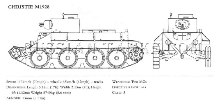 Christie Tanks: CHRISTIE M1928 Soviet Tank
