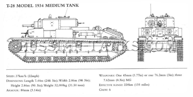Christie Tanks: Soviet Medium Tank T-28