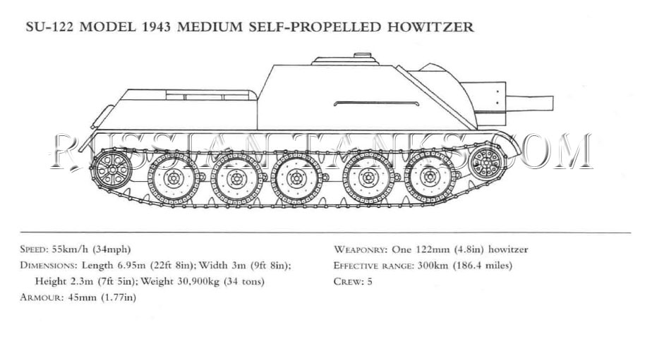 Soviet armed forces: SU-122 Model 1943 Medium Self-Propelled Howitzer