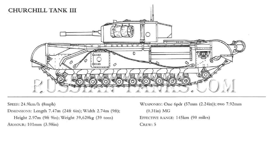 Churchill British Tank III