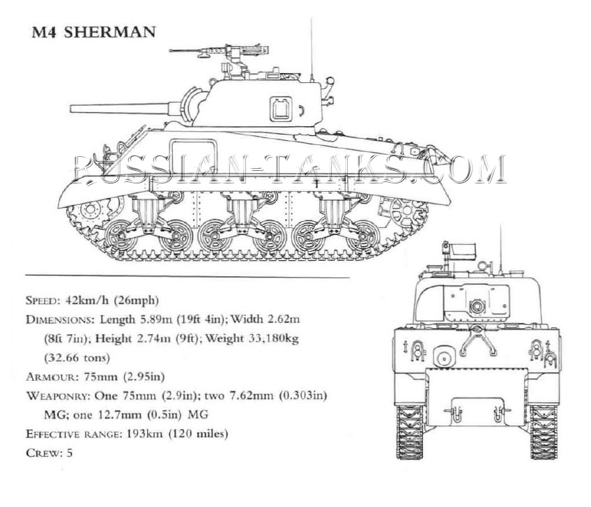 US Tank M4 SHERMAN