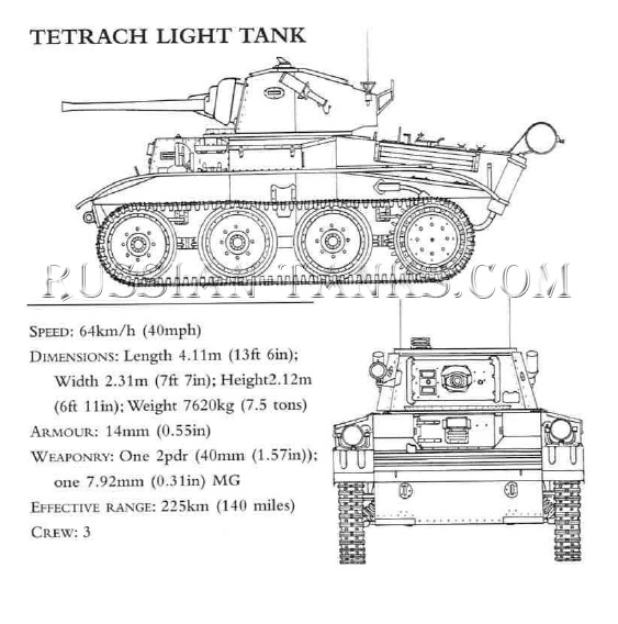Tetrach Light Tank